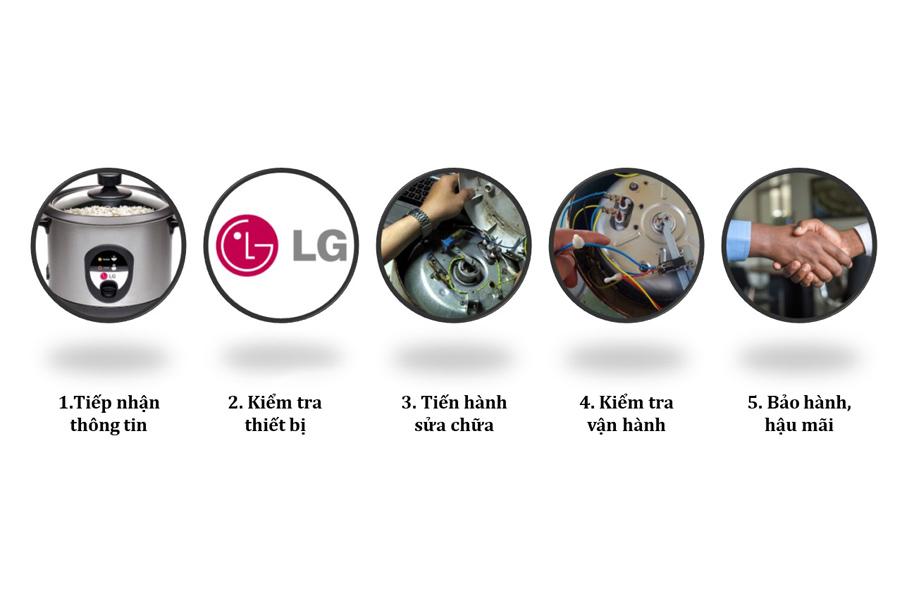 Quy trình sửa nồi cơm điện LG tại nhà